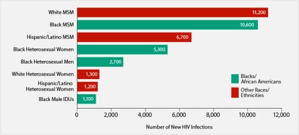AIDS CDC STATS